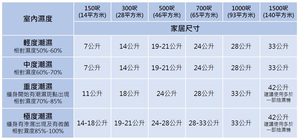 抽濕量參考表